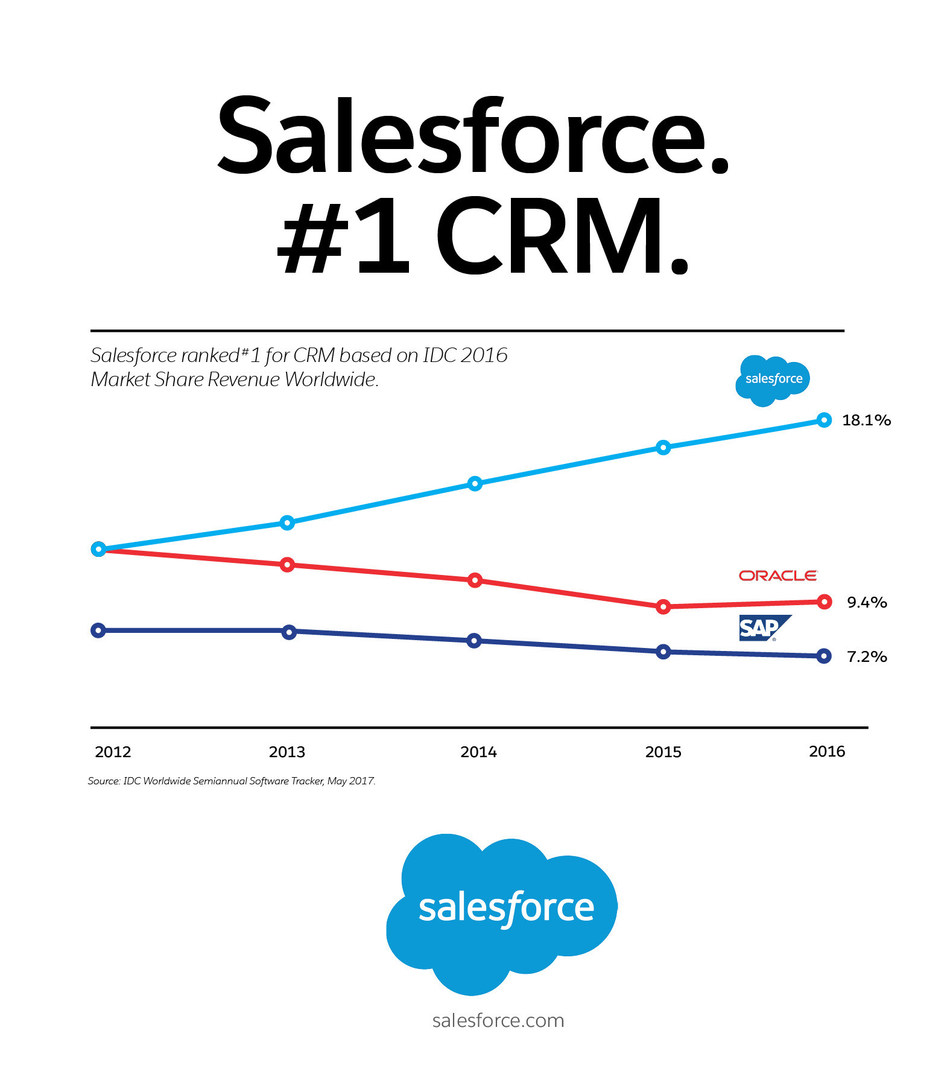 Salesforce has been named the #1 CRM provider by International Data Corporation (IDC) for the fourth consecutive year.