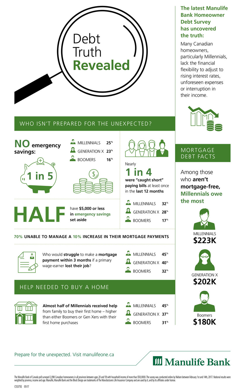 Debt Truth Revealed: The latest Manulife Bank Homeowner Debt Survey has uncovered the truth. (CNW Group/Manulife Financial Corporation)
