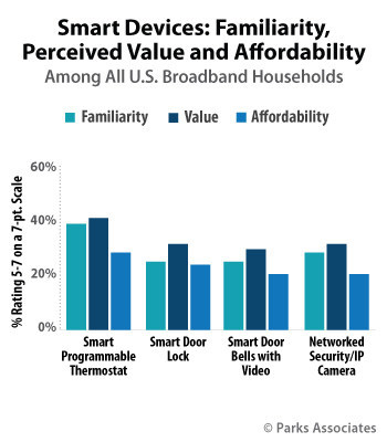 Parks Associates: Smart Devices: Familiarity, Perceived Value and Affordability