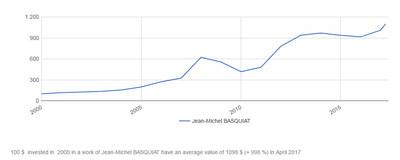Jean-Michel Basquiat's Index by Artprice – Base 100 in January 2000 (PRNewsfoto/Artprice.com)