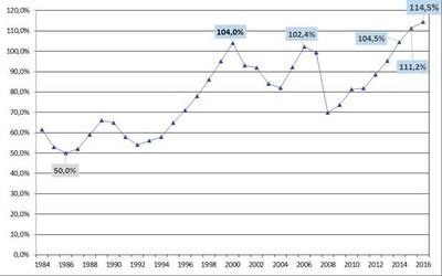 Évolution du taux de capitalisation effectif aux fins de la tarification, de 1984 à 2016 (Groupe CNW/Commission des normes, de l'équité, de la santé et de la sécurité du travail)