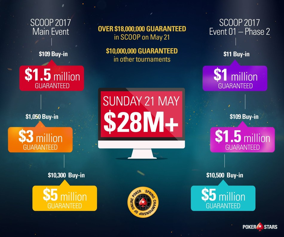 PokerStars $28 Million Day (PRNewsfoto/PokerStars)