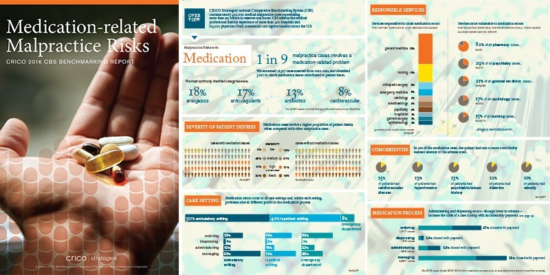 CRICO Strategies releases new CBS Report, Medication-related Malpractice Risks, that examines the impact—financial and human—and root causes of medication-related errors.