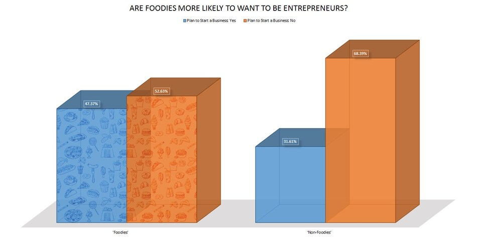 47.37% of Self-Identified 'Foodies' want to start a business. Only 31.61% of 'Non-Foodies' want to be entrepreneurs.