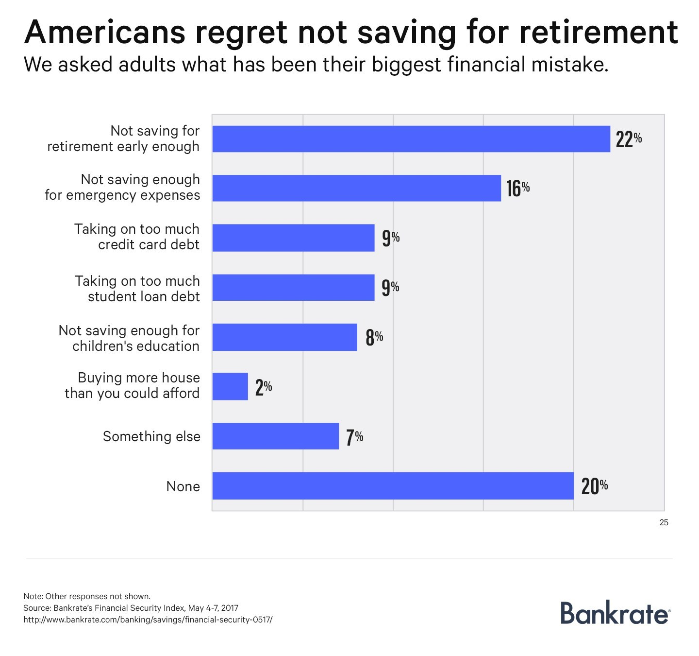 Nearly 3-in-4 U.S. adults have financial regrets, according to a new Bankrate.com report