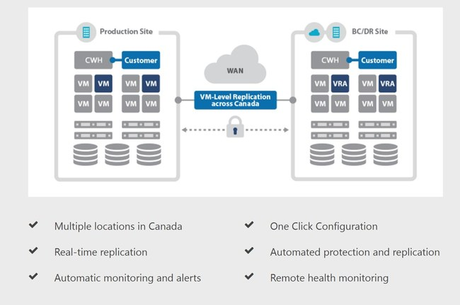Canadian Web Hosting Launches new VPS SAFE plans with integrated disaster recovery
