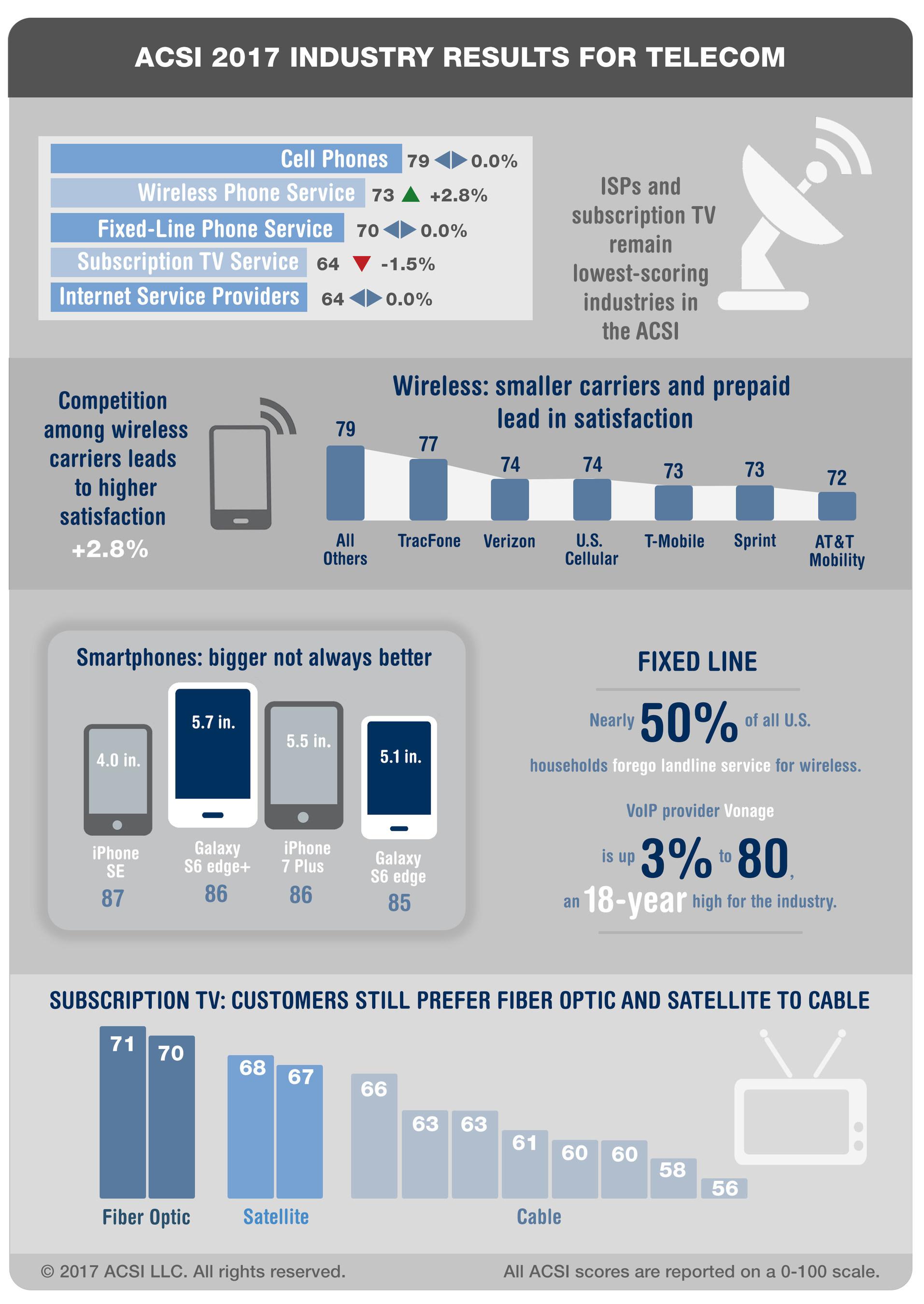ACSI 2017 Customer Satisfaction Results for Telecom