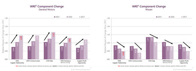 Automakers' performance in five areas make up the Working Relations Index®. The areas are:  OEM Supplier Relationship; OEM Communication; OEM Help; OEM Hindrance (reverse measure); and Supplier Profit Opportunity.  GM has improved in all five areas -- three significantly – while Nissan has declined in all five.  The other automakers have mixed results. (PRNewsfoto/Planning Perspectives, Inc.)