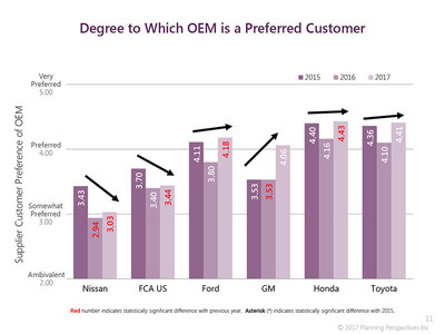 Being a preferred customer is important to automakers.  GM showed significant improvement, Nissan and FCA continued falling. Toyota, Honda and Ford all improved slightly and are first, second and third, respectively in supplier preference. (PRNewsfoto/Planning Perspectives, Inc.)