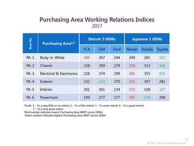 Comparing the six automakers' Purchasing Area scores for 2017, Toyota is the clear leader with the highest ranking in four of the six Areas: body-in-white, chassis, electrical/electronics and interior; Honda leads in powertrain; and GM was tops in exterior.  Nissan was the lowest in five of the six Areas, and FCA, lowest in one. (See table. Green is highest; red, lowest.). (PRNewsfoto/Planning Perspectives, Inc.)