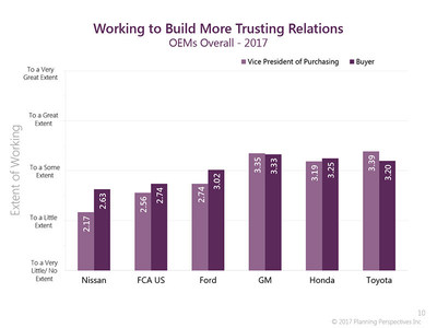 """It is important to have both the Vice President of Purchasing and his/her Buyers being in sync on their goals to support good supplier relations.  The graph shows that GM's purchasing executive and buyers are """"on the same page"""" whereas at Nissan, FCA, and Ford have some work to do. (PRNewsfoto/Planning Perspectives, Inc.)"""