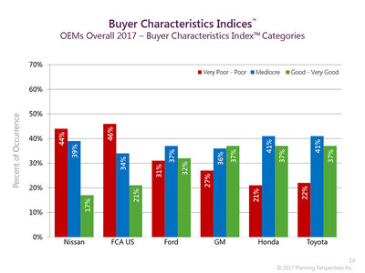 To be effective, automakers' efforts to improvement supplier relations must have the support of top management, with the goal understood and reinforced down to the automakers' Buyers.  On this graph, the goal is to have short red bars (fewest poorly rated buyers) and tall green bars (more highly rated buyers). GM, Honda and Toyota lead with the highest rated buyers. (PRNewsfoto/Planning Perspectives, Inc.)