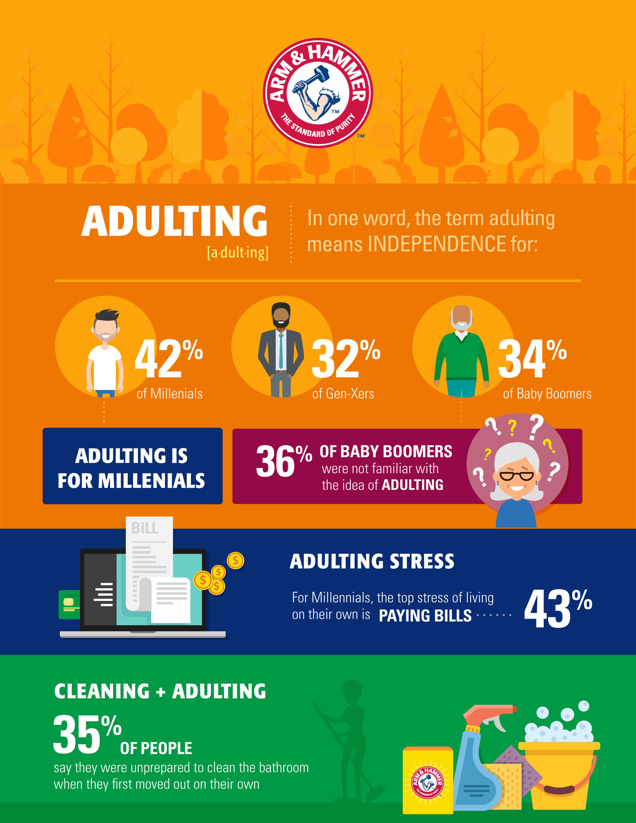 """ARM & HAMMER™ Baking Soda Reveals the Hardest Parts of """"Adulting"""" Across Generations"""