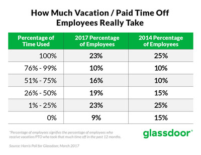 How U.S. Employees Use Their Earned Vacation Time & PTO