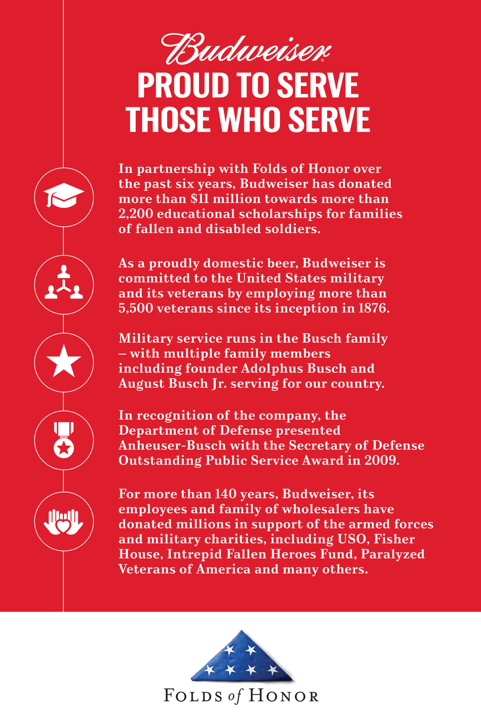 Budweiser is partnering with Folds of Honor for its sixth consecutive year to help raise funds and provide educational scholarships to families of fallen and disabled soldiers.