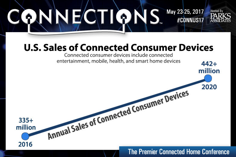 Parks Associates: U.S. Sales of Connected Consumer Devices