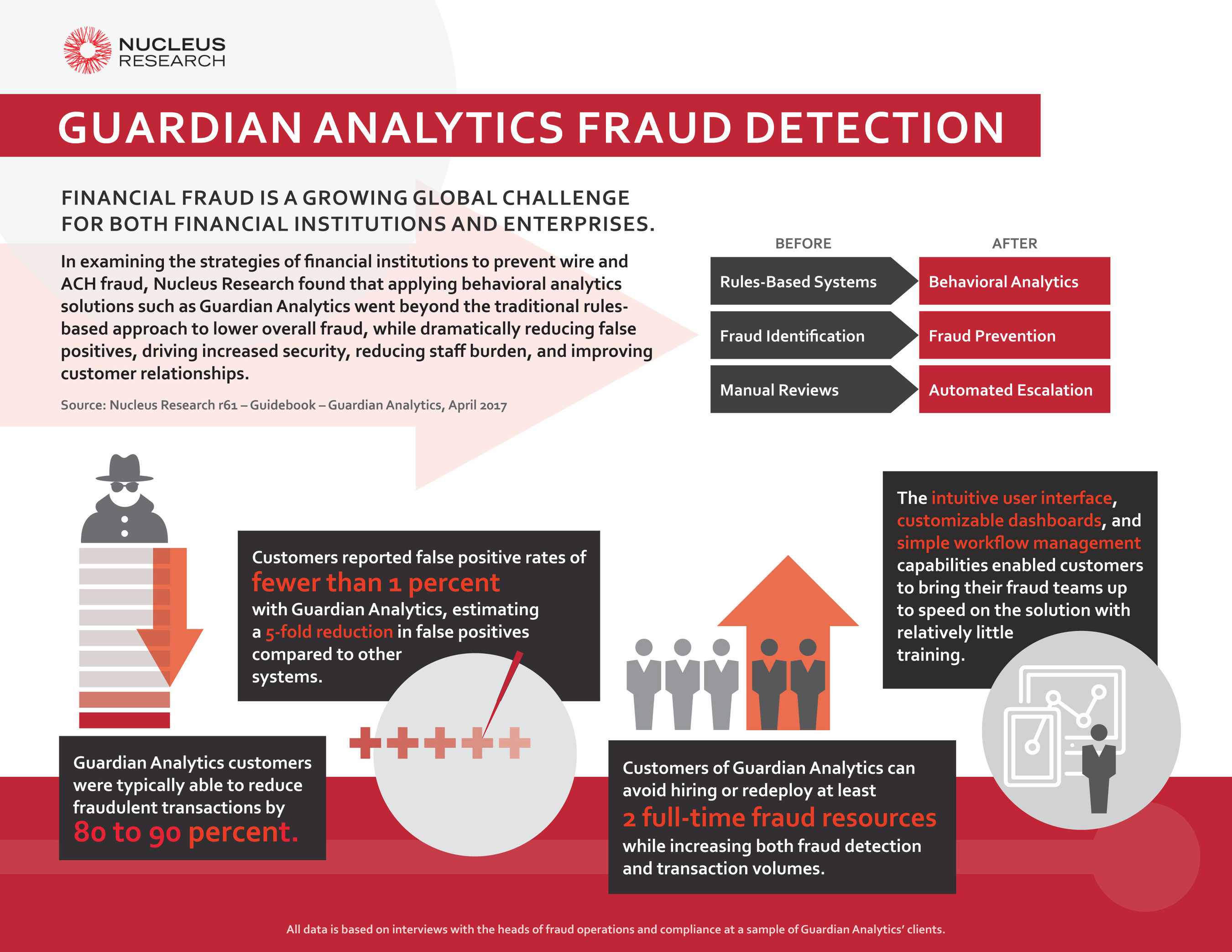 FINANCIAL FRAUD IS A GROWING GLOBAL CHALLENGE FOR BOTH FINANCIAL INSTITUTIONS AND ENTERPRISES.