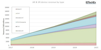 """Image Caption: AR & VR device revenue by type. Source: IDTechEx Research Report """"Augmented, Mixed and Virtual Reality 2017-2027: Technologies, Forecasts, Players - Headsets, components and enabling technologies for future AR, MR, & VR devices"""" (PRNewsfoto/IDTechEx Research)"""
