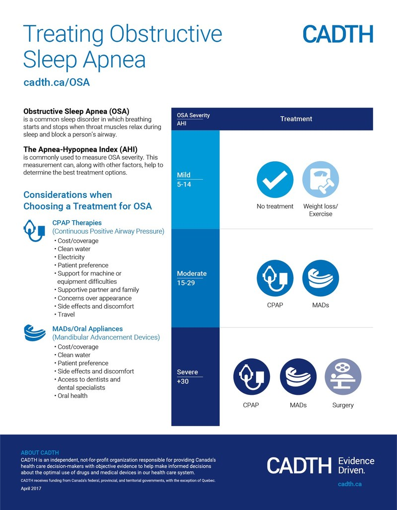 Infographic: Treating Obstructive Sleep Apnea (CNW Group/Canadian Agency for Drugs and Technologies in Health (CADTH))