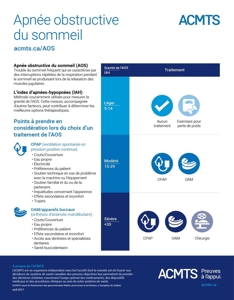 Infographique: Apnée obstructive du sommeil (Groupe CNW/Agence canadienne des médicaments et des technologies de la santé (ACMTS))