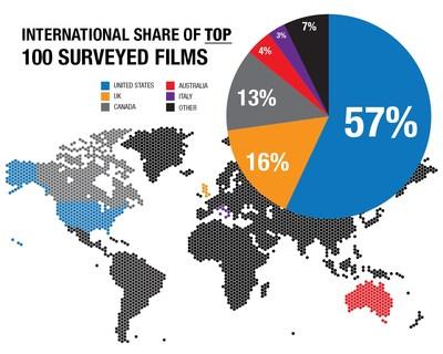Georgia top filming choice for USA movies