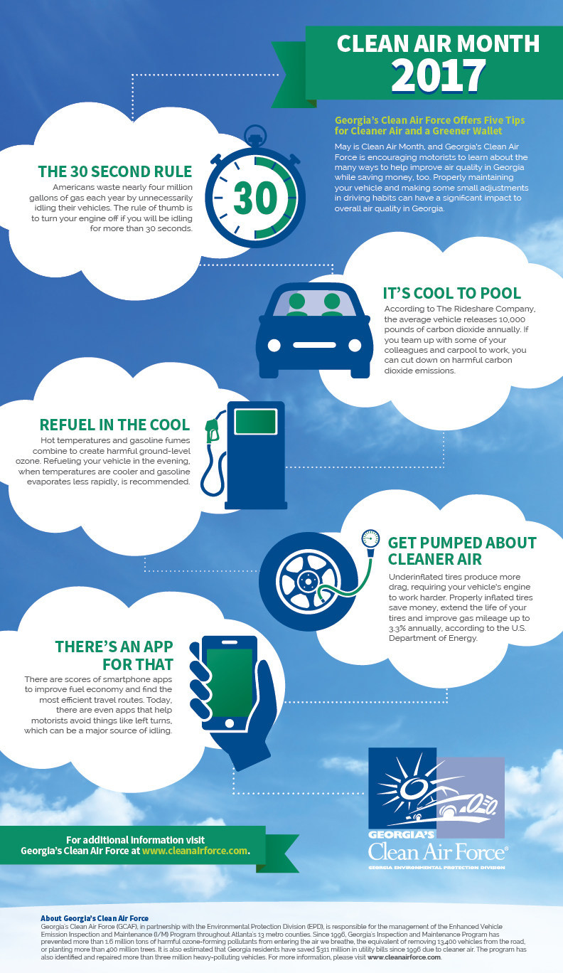 May is Clean Air Month, and Georgia's Clean Air Force (www.cleanairforce.com) is offering five expert tips on how to help improve air quality in Georgia while saving money. To download a shareable infographic, visit www.cleanairforce.com/documents/infographic-cleanairmonth.pdf.
