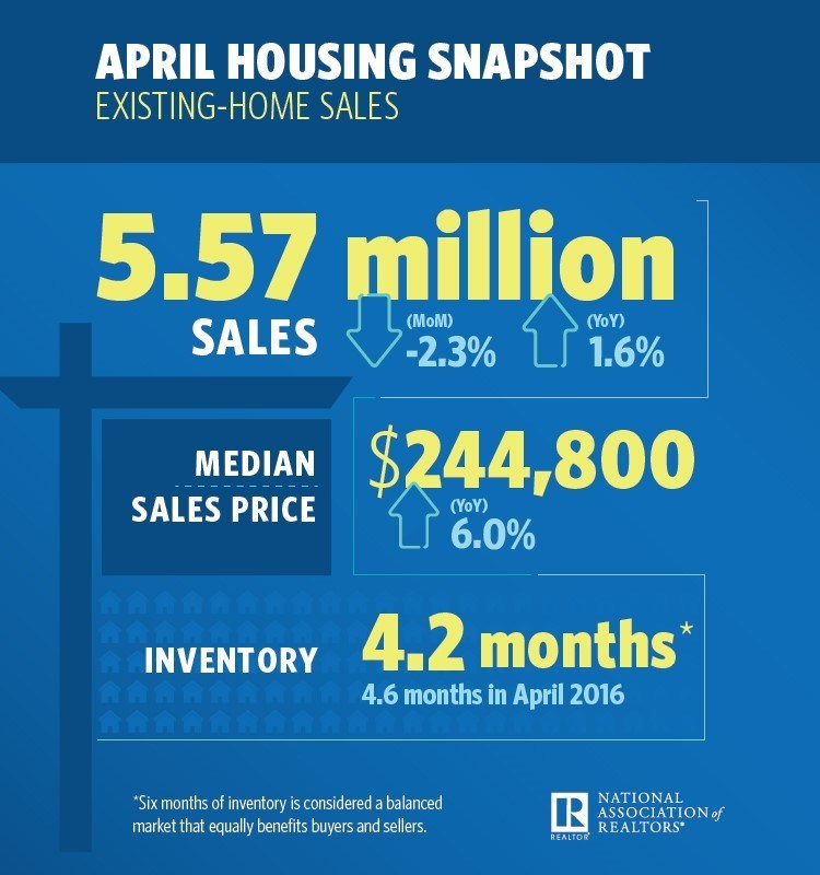 April 2017 Existing Home Sales Infographic