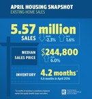 Existing-Home Sales Slip 2.3 Percent in April; Days on Market Falls to Under a Month