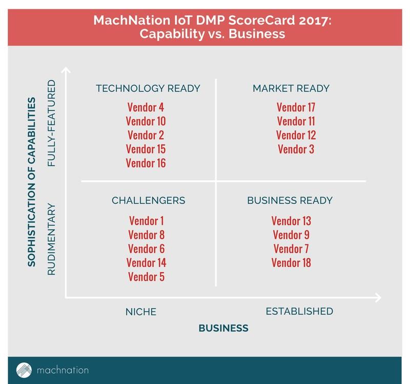 MachNation IoT Device Management ScoreCard Plot