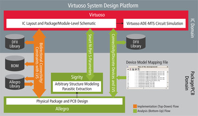The new Cadence® Virtuoso® System Design Platform provides a seamless design flow between IC, package and board. By integrating the Cadence Virtuoso platform with Allegro® and Sigrity™ technologies, it streamlines the overall design process and significantly improves productivity and cycle time.
