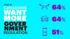 Canadians want more government regulation around drones, autonomous vehicles and ride sharing apps. (CNW Group/Accenture)