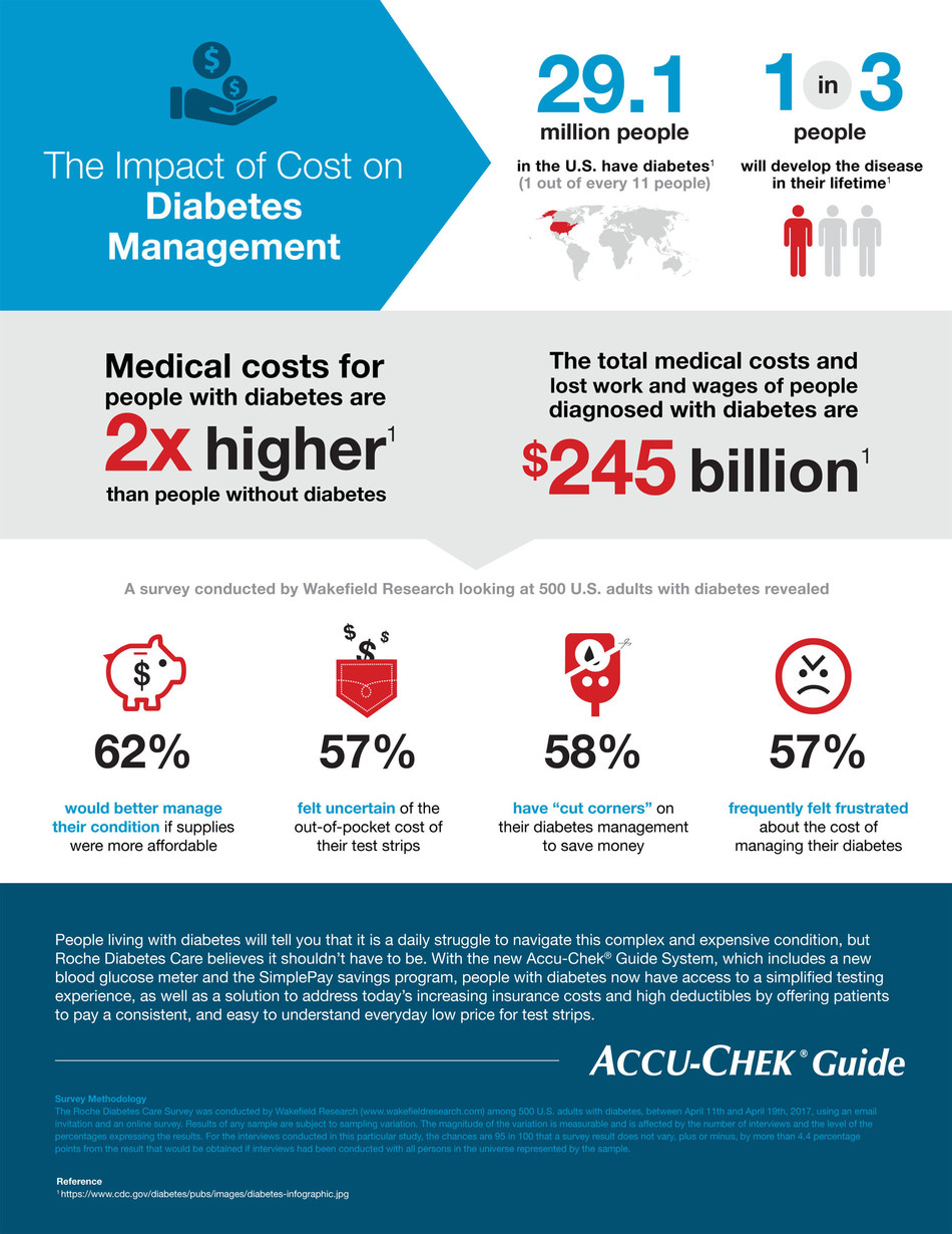 The Impact of Cost on Diabetes Management