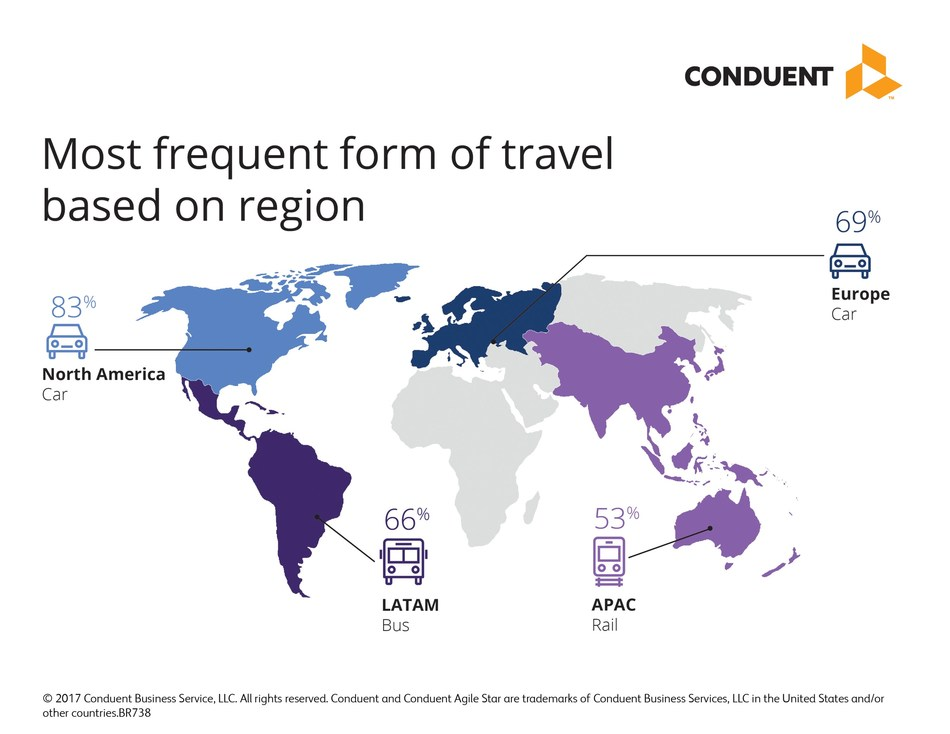 Most frequent form of travel based on region