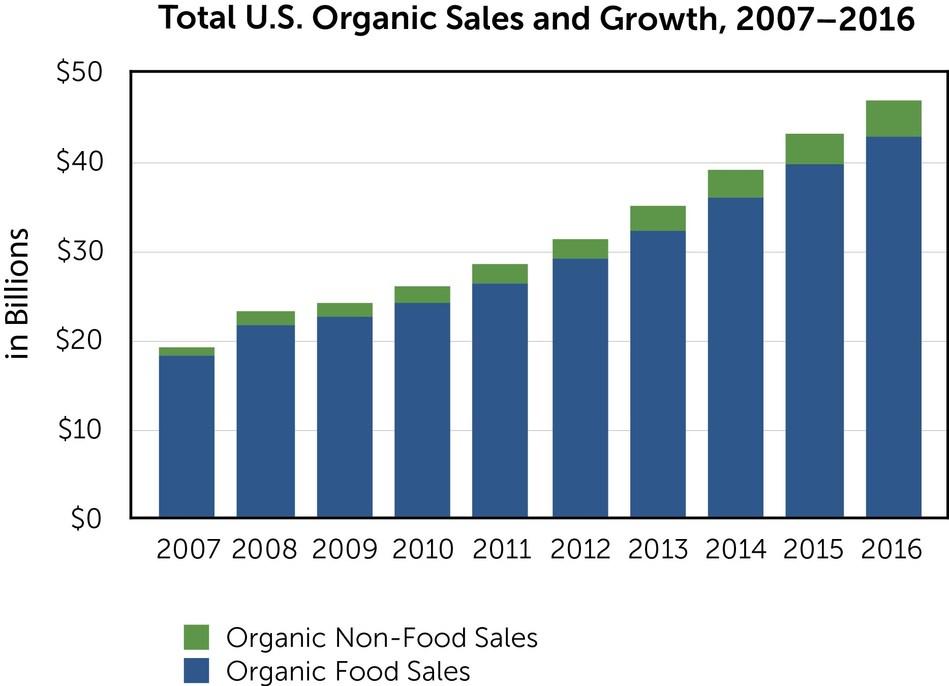 U.S. organic sales show continued growth.