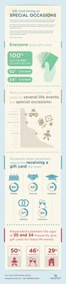 InComm infographic: Gift Cards at Special Occasions