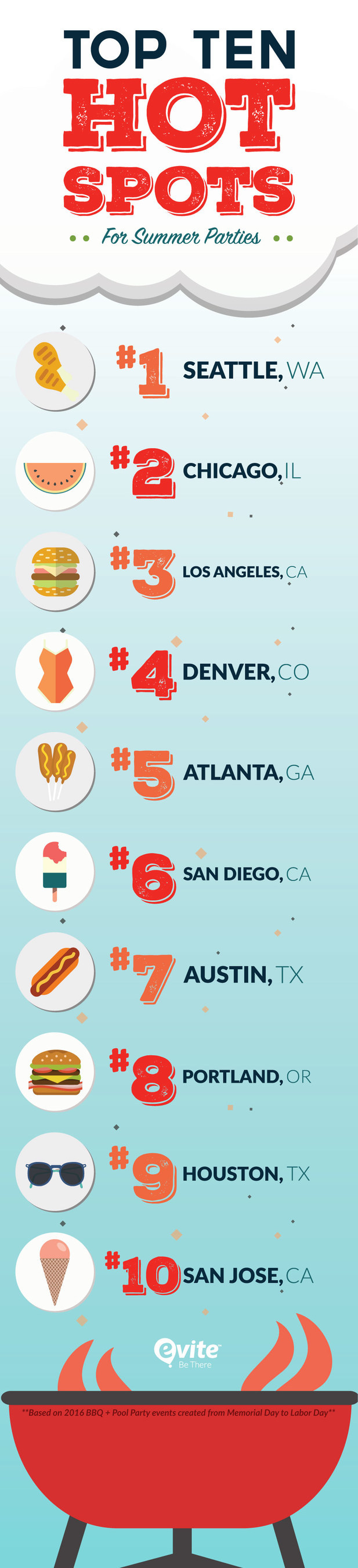 Evite® Announces Top 10 Cities for Summer BBQ/Pool Parties