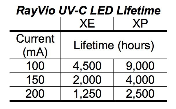 Table of lifetime hours