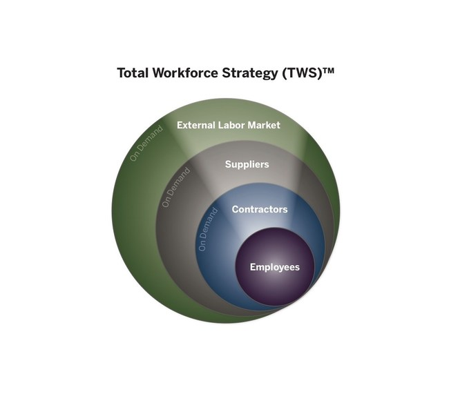 Revolution Advisors LLC is excited to announce the launch of a new partnership program, TWS Partners, that leverages our Total Workforce Strategy (TWS) approach.
