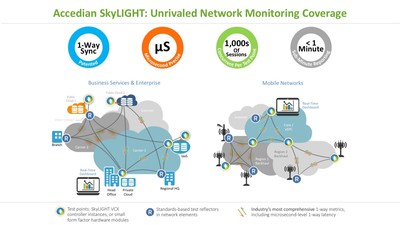 Accedian's SkyLIGHT solution provides unrivaled network monitoring coverage.