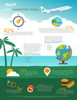 Beyond The Beach: Marriott International Reveals Top Trends In Inaugural Summer Travel Trend Report 2017