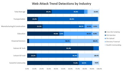 Hacking attempts targeting web applications varied greatly by industry