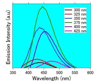 Fuji Pigment Co., Ltd. has Established a Large-Scale Manufacturing Process for Silicon Quantum Dots