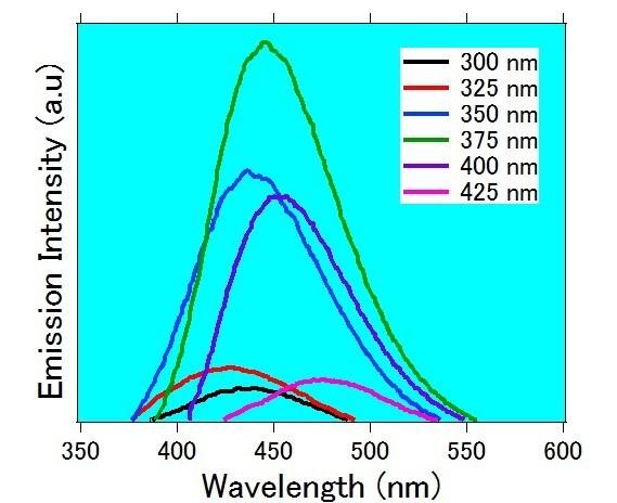Emission spectra of silicon quantum dots