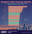 The South Is Home to 10 of the 15 Fastest-Growing Large Cities
