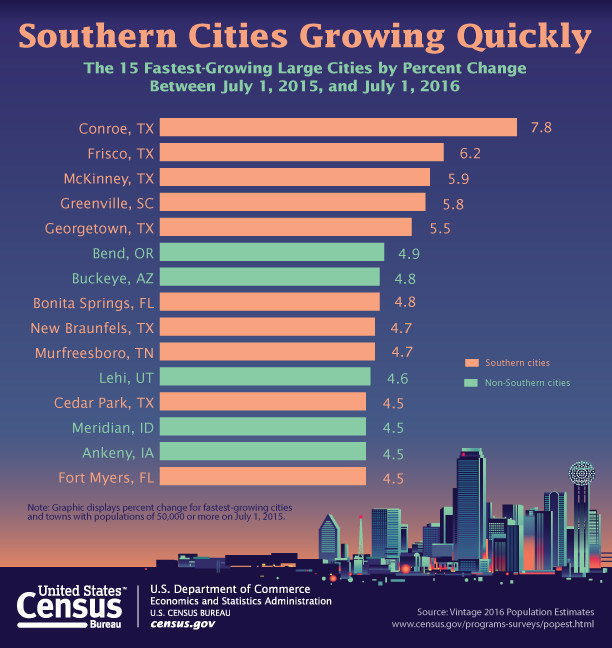 Ten of the 15 fastest-growing large cities were located across the South in 2016, with four of the top five in Texas.