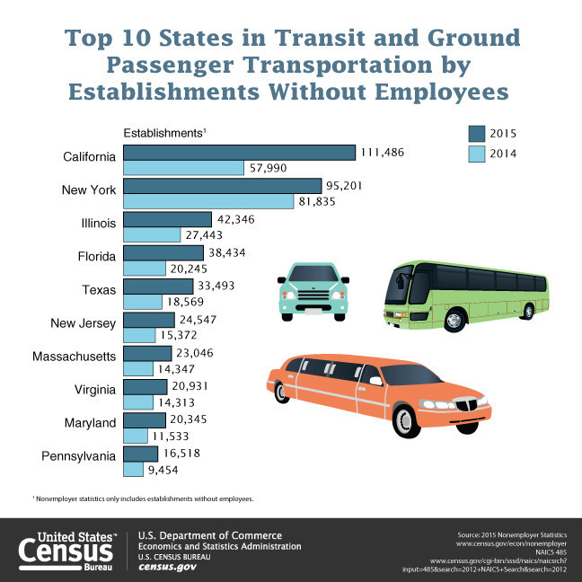There were 24.3 million businesses without paid employees, or nonemployer businesses, in the U.S. in 2015. Transportation and Warehousing led all sectors of the economy in both the rate of change and number of establishments gained. Most sectors experienced growth in the number of nonemployer establishments since 2012.