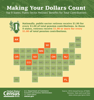 Employer pension contributions made by state and local governments increased by 6.5 percent or $8.5 billion while earnings on investments dropped by $105.7 billion to $49.9 billion, according to the U.S. Census Bureau's newly released report.