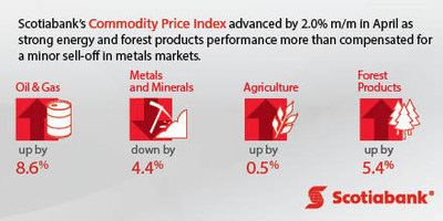Scotiabank Commodity Price Index (CNW Group/Scotiabank)