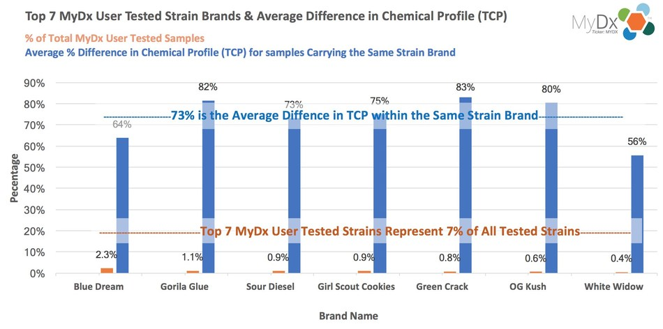 Figure 1 – Top 7 User Tested Strain Brands and Average Difference in Chemical Profile (TCP) for Each Brand. (PRNewsfoto/MyDx, Inc.)