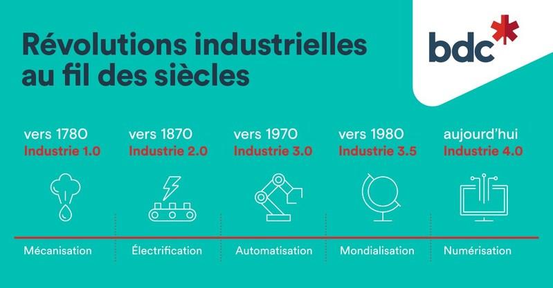 Révolutions industrielles au fil des siècles (Groupe CNW/Banque de développement du Canada)